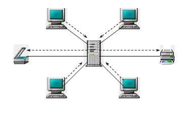 Jaringan client/server